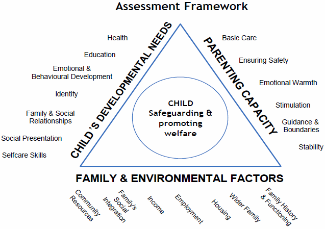 framework for the assessment of children Framework for the assessment of children in need and their families assessments should be conducted in accordance with chapter 1 of working together 2015, and the local protocol for assessment.